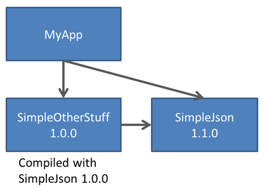 nuget-dependency-graph-2