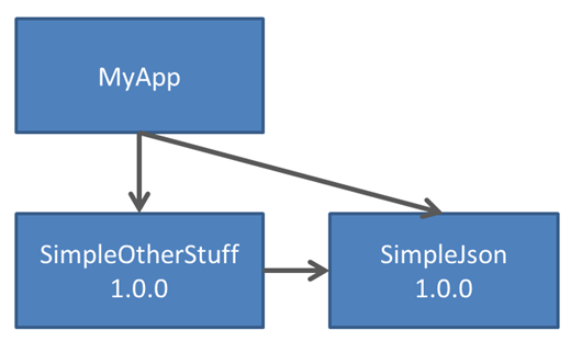 nuget-dependency-graph