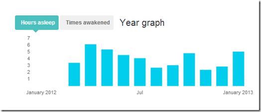 2012-sleep-over-time