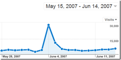 Google Analytics Bump