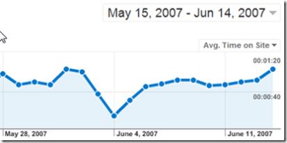 google analytics average time on site